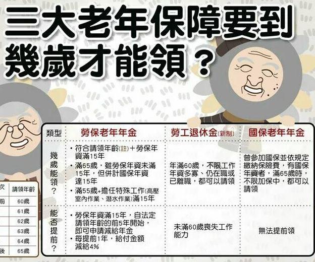 勞工權益與勞保資訊
