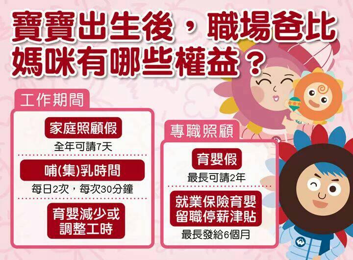 勞工育嬰權益